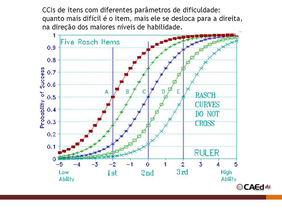 CCIs de itens com diferentes parâmetros de dificuldade:
