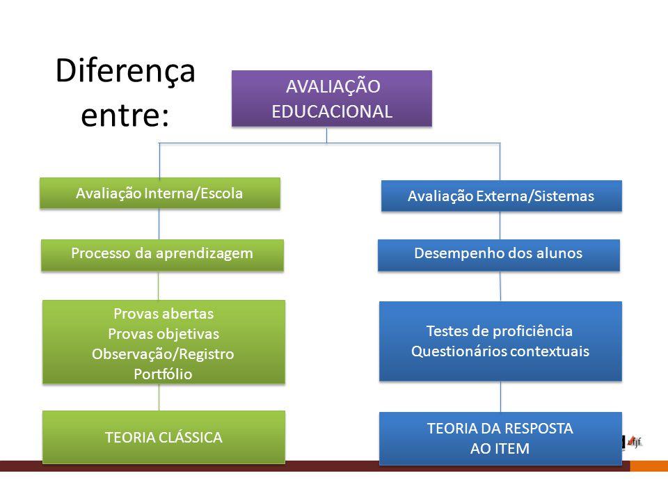 Diferença entre: AVALIAÇÃO EDUCACIONAL Avaliação Interna/Escola
