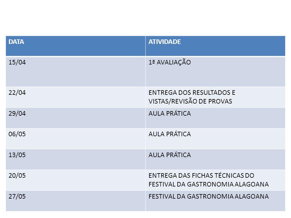 DATA ATIVIDADE. 15/04. 1ª AVALIAÇÃO. 22/04. ENTREGA DOS RESULTADOS E VISTAS/REVISÃO DE PROVAS. 29/04.