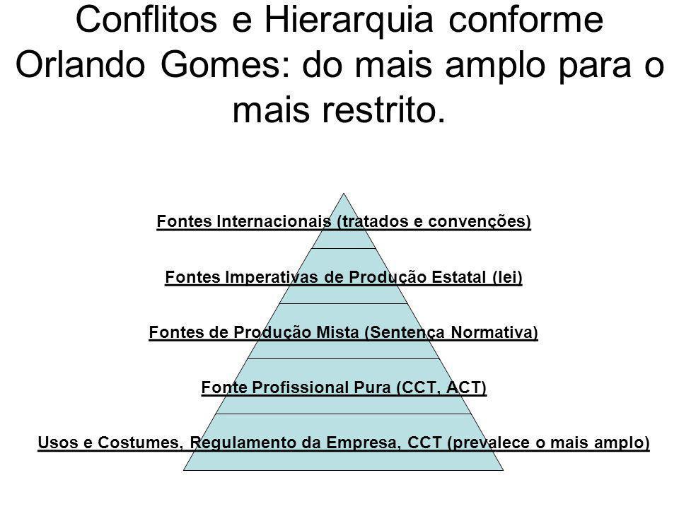 Conflitos e Hierarquia conforme Orlando Gomes: do mais amplo para o mais restrito.