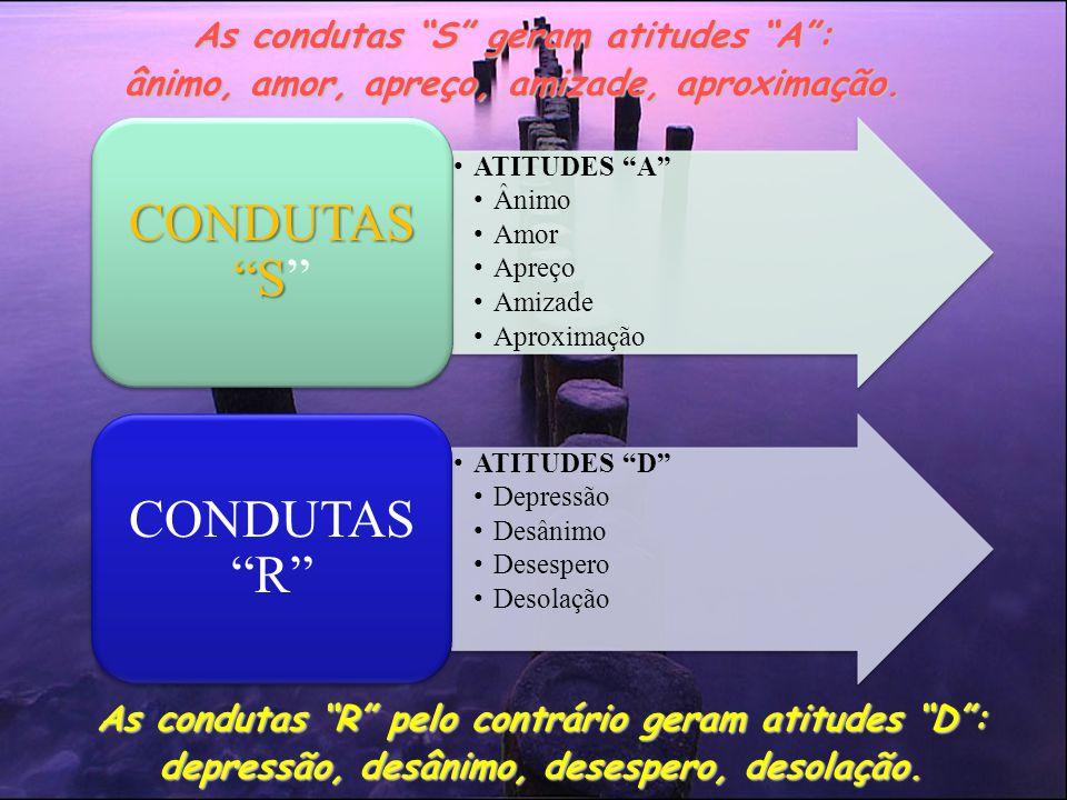 As condutas S geram atitudes A :