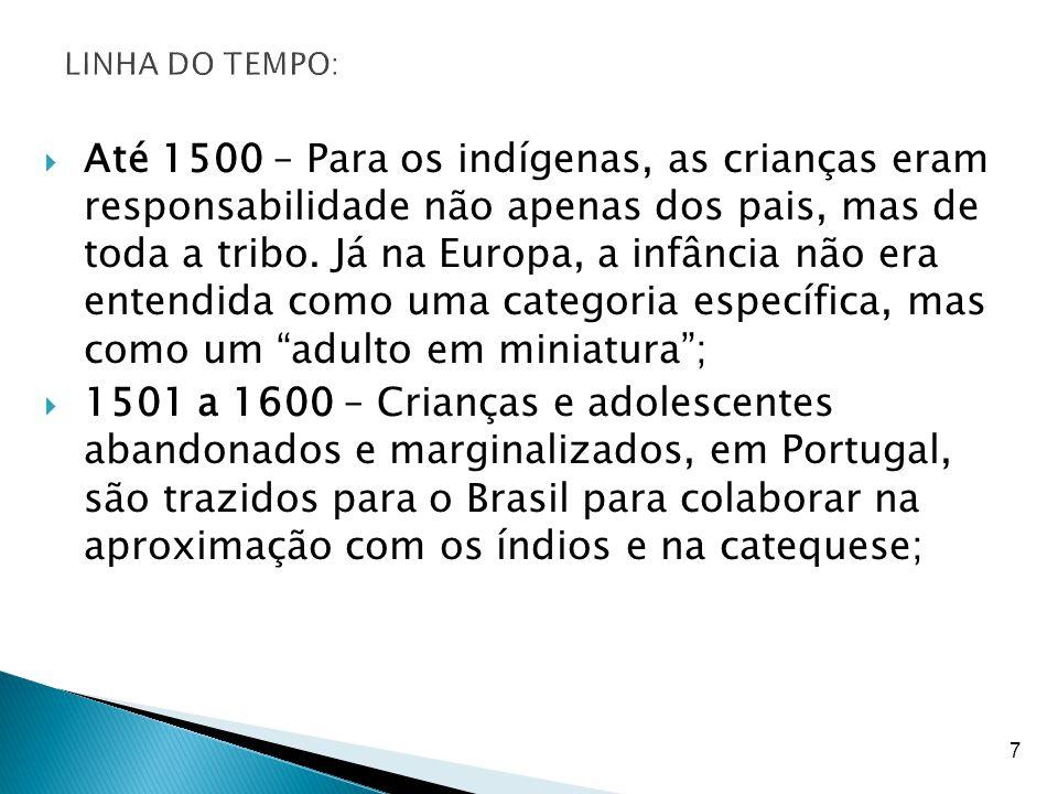 LINHA DO TEMPO:
