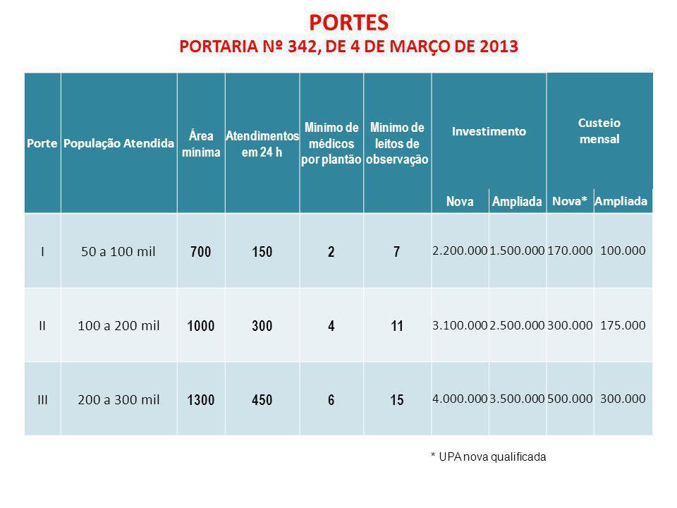 PORTES PORTARIA Nº 342, DE 4 DE MARÇO DE 2013 I 50 a 100 mil 700 150 2