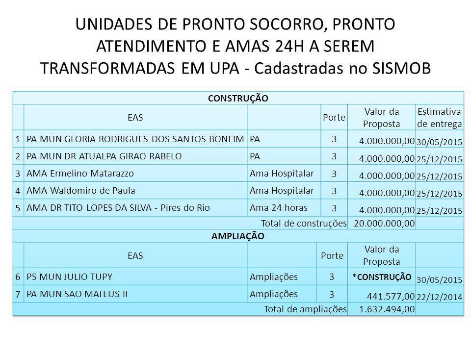 UNIDADES DE PRONTO SOCORRO, PRONTO ATENDIMENTO E AMAS 24H A SEREM TRANSFORMADAS EM UPA - Cadastradas no SISMOB