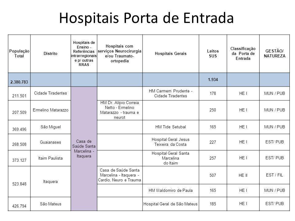 Hospitais Porta de Entrada