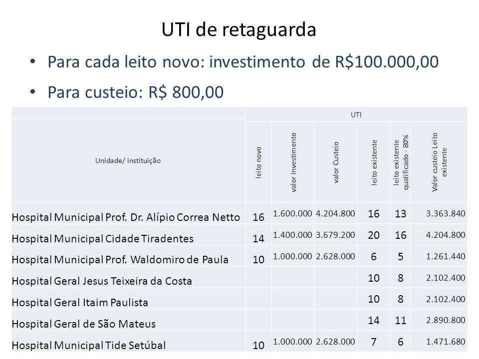 UTI de retaguarda Para cada leito novo: investimento de R$100.000,00