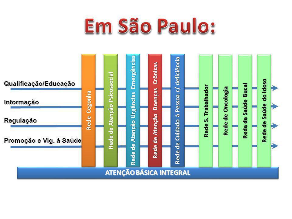 Em São Paulo: ATENÇÃO BÁSICA INTEGRAL