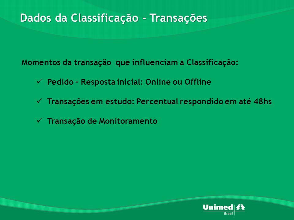 Dados da Classificação - Transações