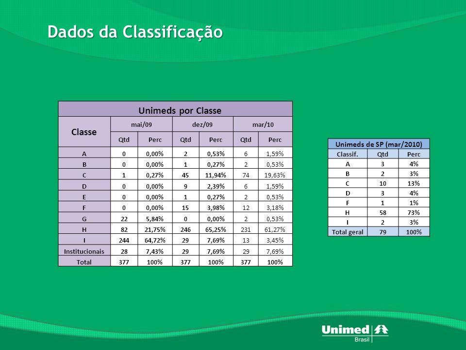 Dados da Classificação