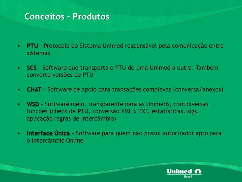 Conceitos - Produtos PTU – Protocolo do Sistema Unimed responsável pela comunicação entre sistemas.