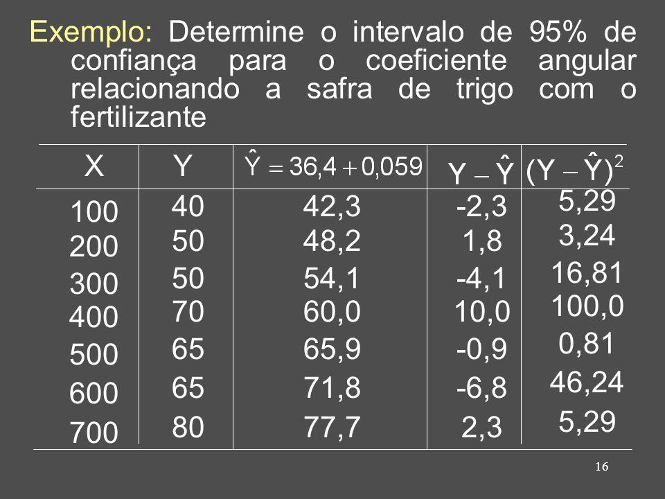 Exemplo: Determine o intervalo de 95% de confiança para o coeficiente angular relacionando a safra de trigo com o fertilizante