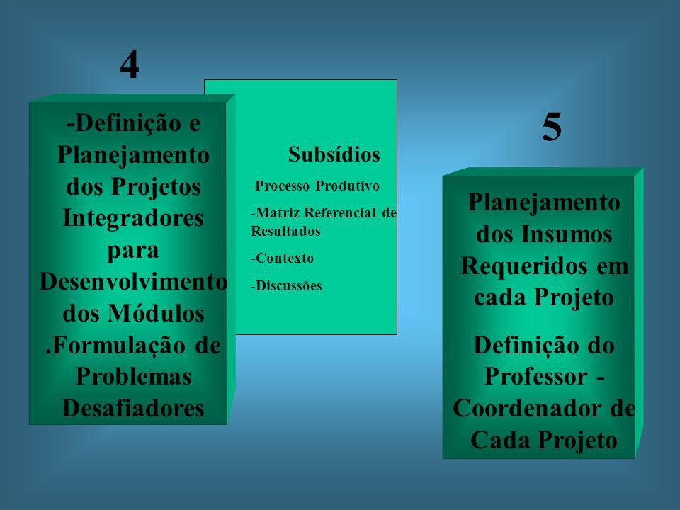 4 5. -Definição e Planejamento dos Projetos Integradores para Desenvolvimento dos Módulos .Formulação de Problemas Desafiadores.