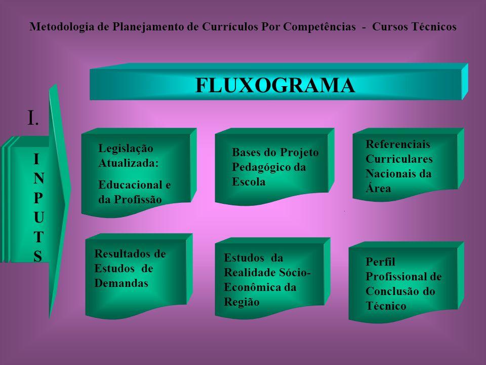 Metodologia de Planejamento de Currículos Por Competências - Cursos Técnicos