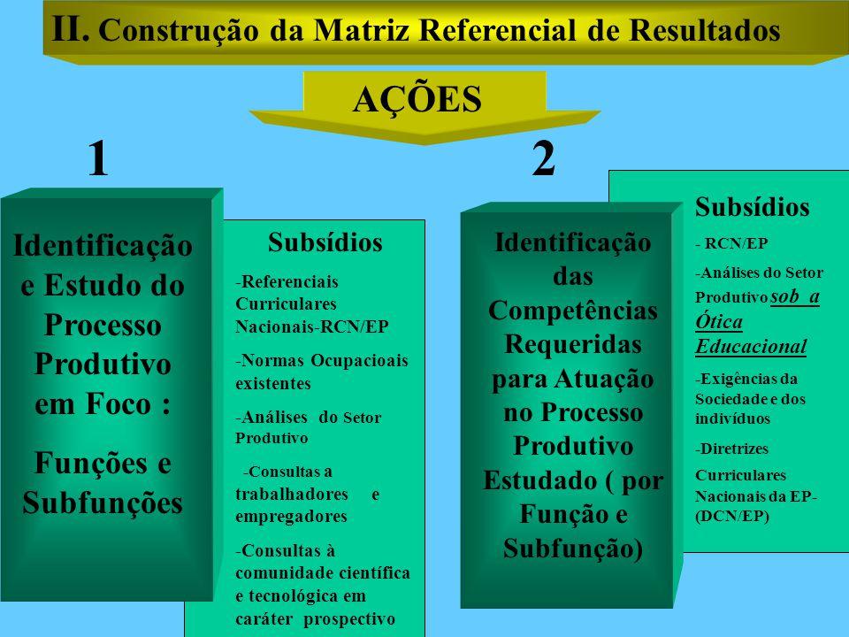 Identificação e Estudo do Processo Produtivo em Foco :