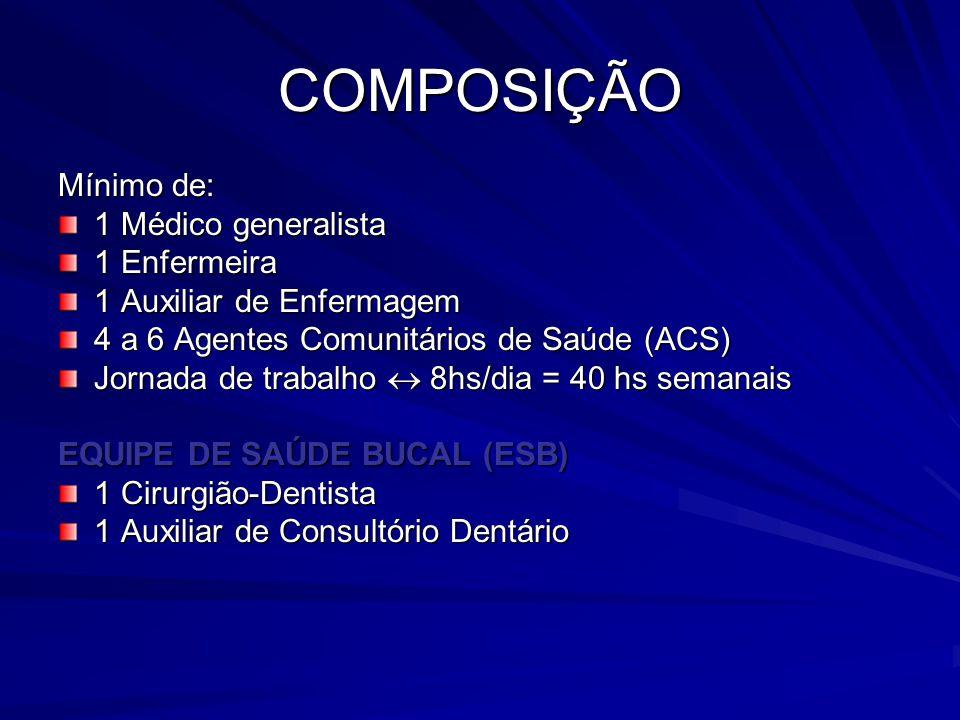 COMPOSIÇÃO Mínimo de: 1 Médico generalista 1 Enfermeira