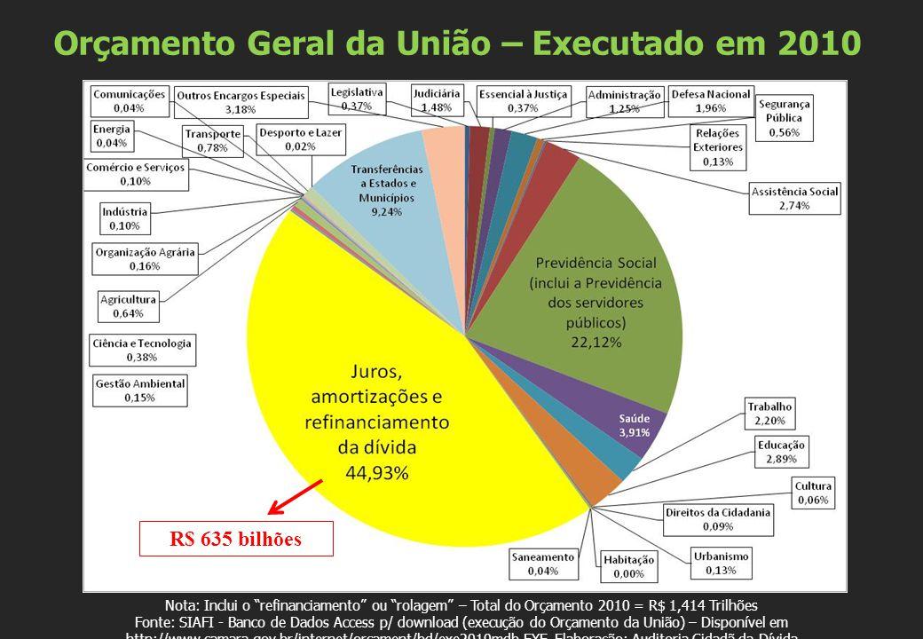 Orçamento Geral da União – Executado em 2010