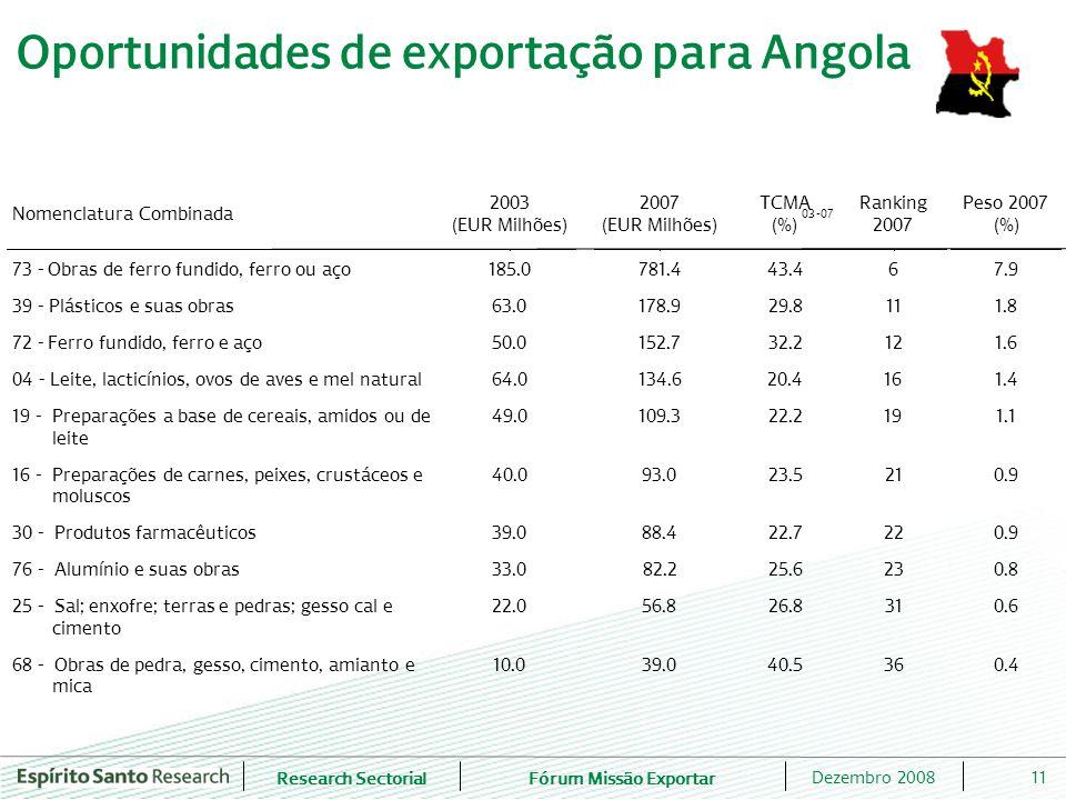 Oportunidades de exportação para Angola