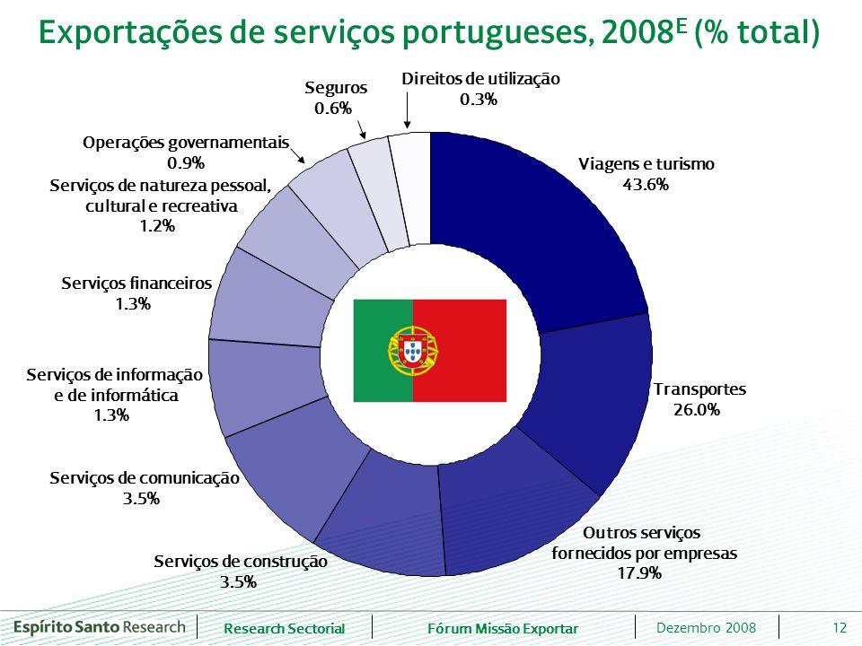 Exportações de serviços portugueses, 2008E (% total)