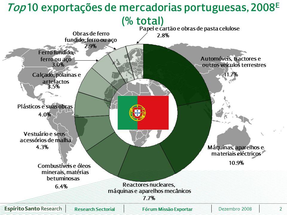 Top 10 exportações de mercadorias portuguesas, 2008E (% total)