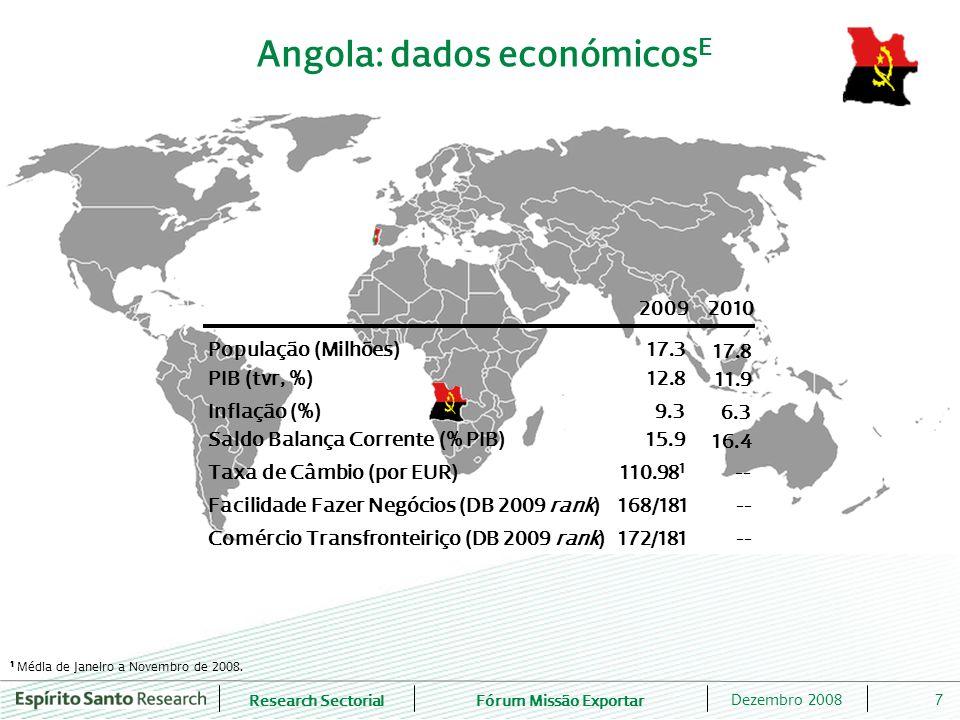 Angola: dados económicosE