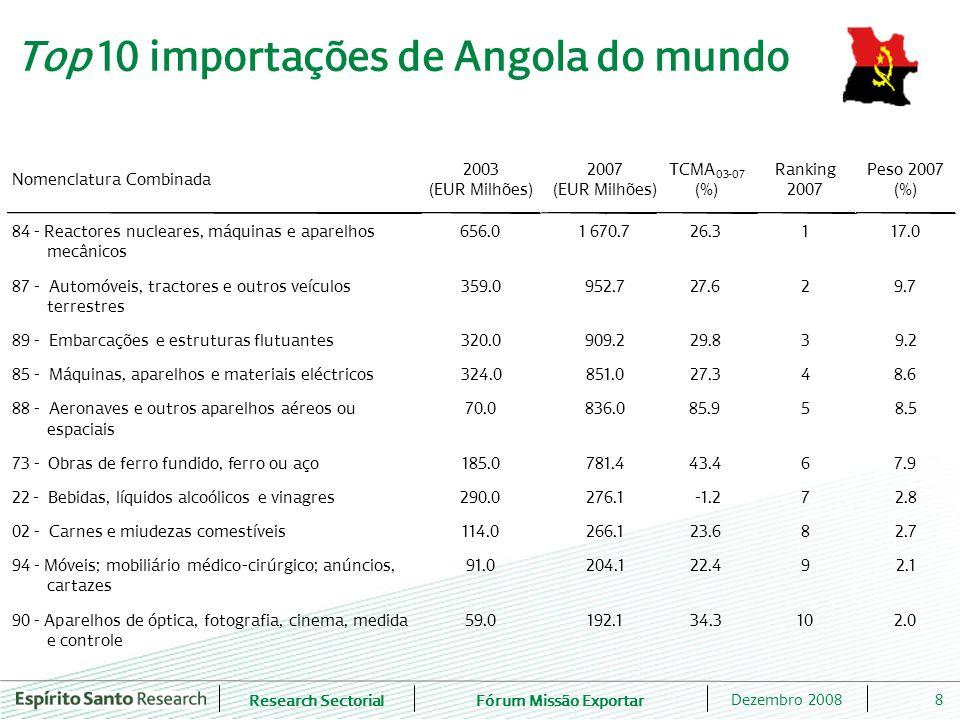 Top 10 importações de Angola do mundo
