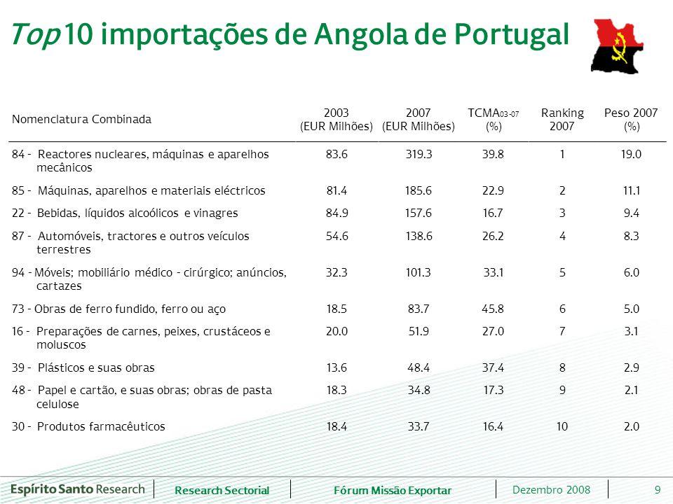 Top 10 importações de Angola de Portugal