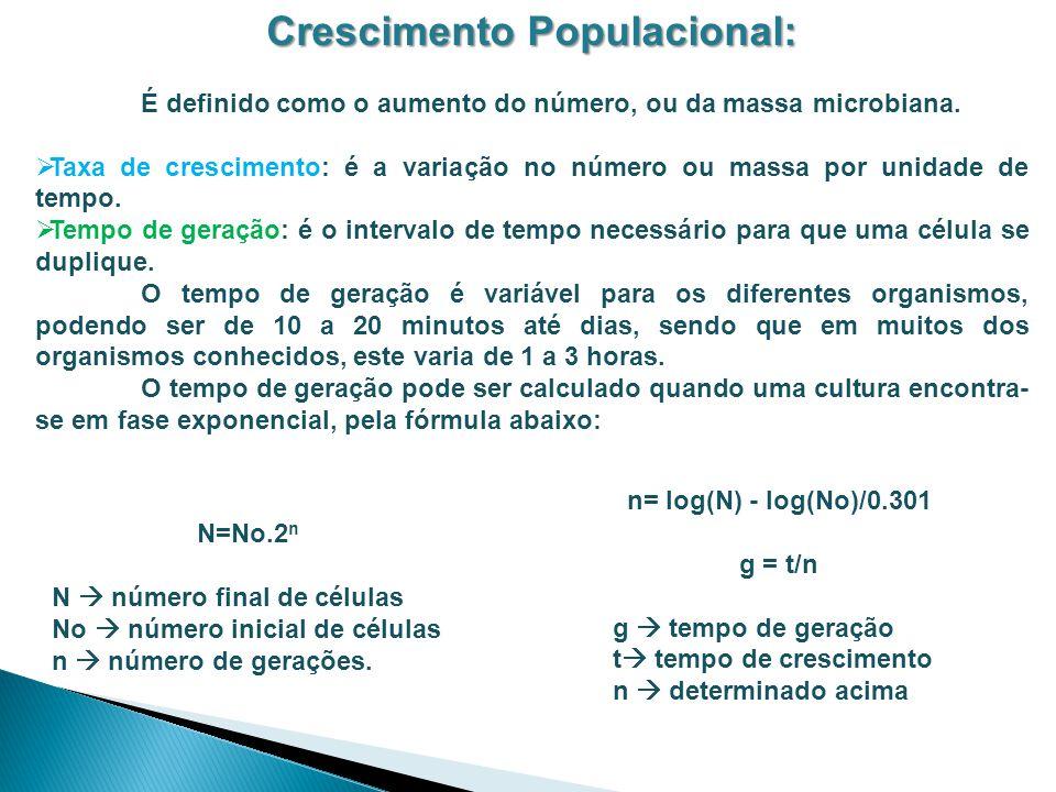 Crescimento Populacional: