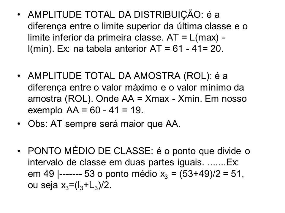 AMPLITUDE TOTAL DA DISTRIBUIÇÃO: é a diferença entre o limite superior da última classe e o limite inferior da primeira classe. AT = L(max) - l(min). Ex: na tabela anterior AT = 61 - 41= 20.