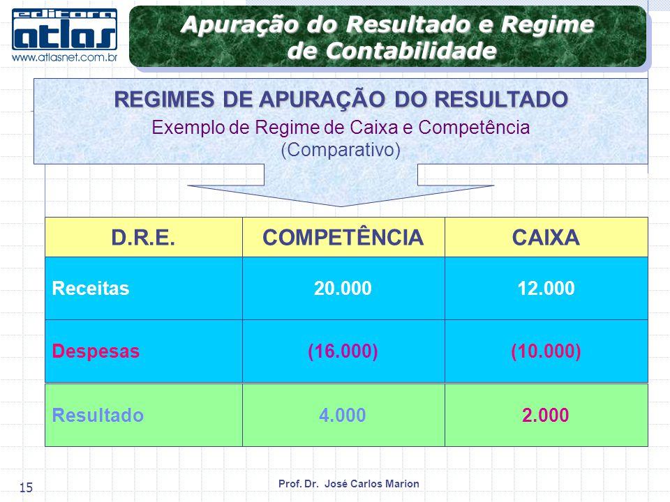 Apuração do Resultado e Regime REGIMES DE APURAÇÃO DO RESULTADO