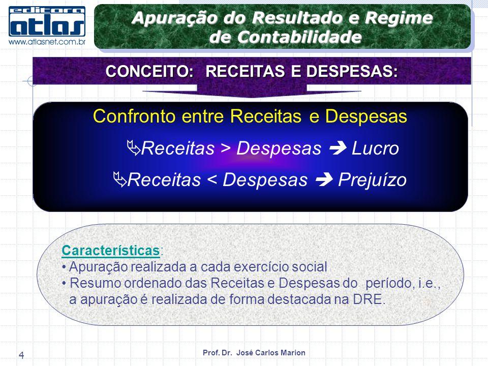 Apuração do Resultado e Regime CONCEITO: RECEITAS E DESPESAS: