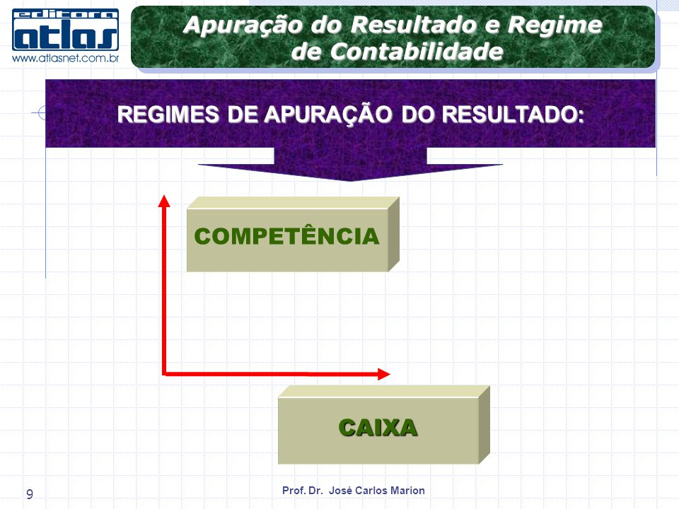 Apuração do Resultado e Regime REGIMES DE APURAÇÃO DO RESULTADO: