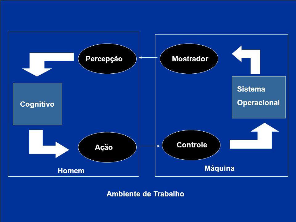 Percepção Mostrador Cognitivo Sistema Operacional Controle Ação Máquina Homem Ambiente de Trabalho