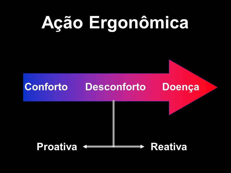 Ação Ergonômica Conforto Desconforto Doença Proativa Reativa