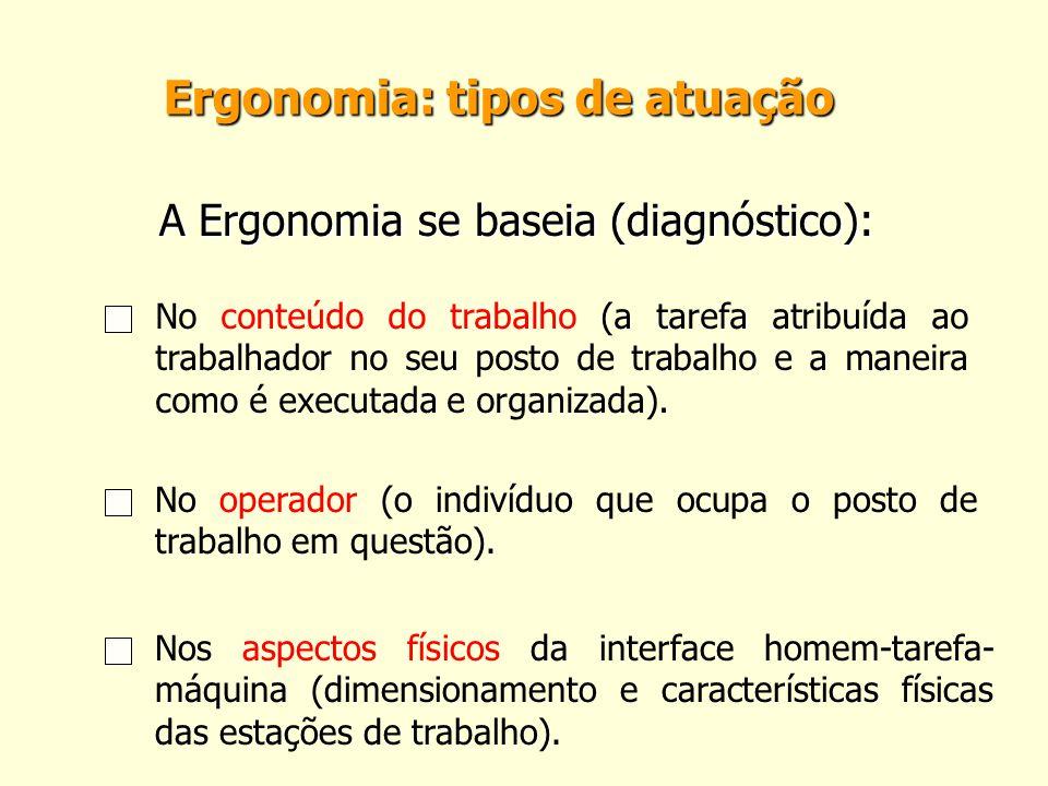Ergonomia: tipos de atuação