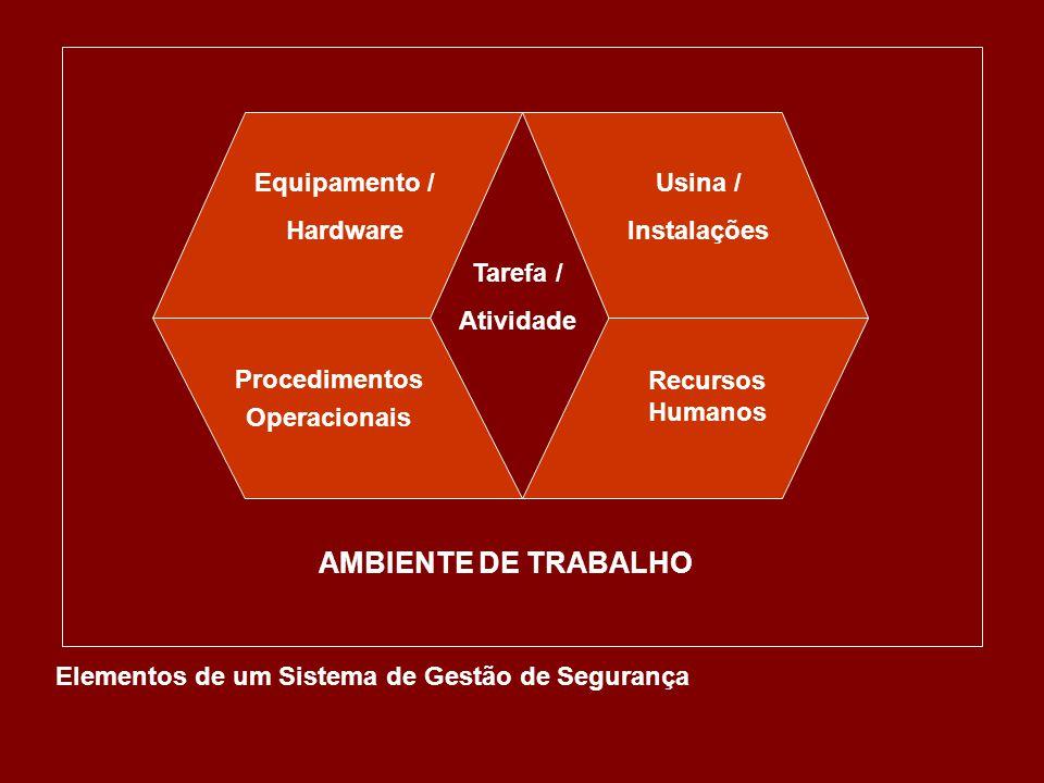 AMBIENTE DE TRABALHO Equipamento / Hardware Usina / Instalações
