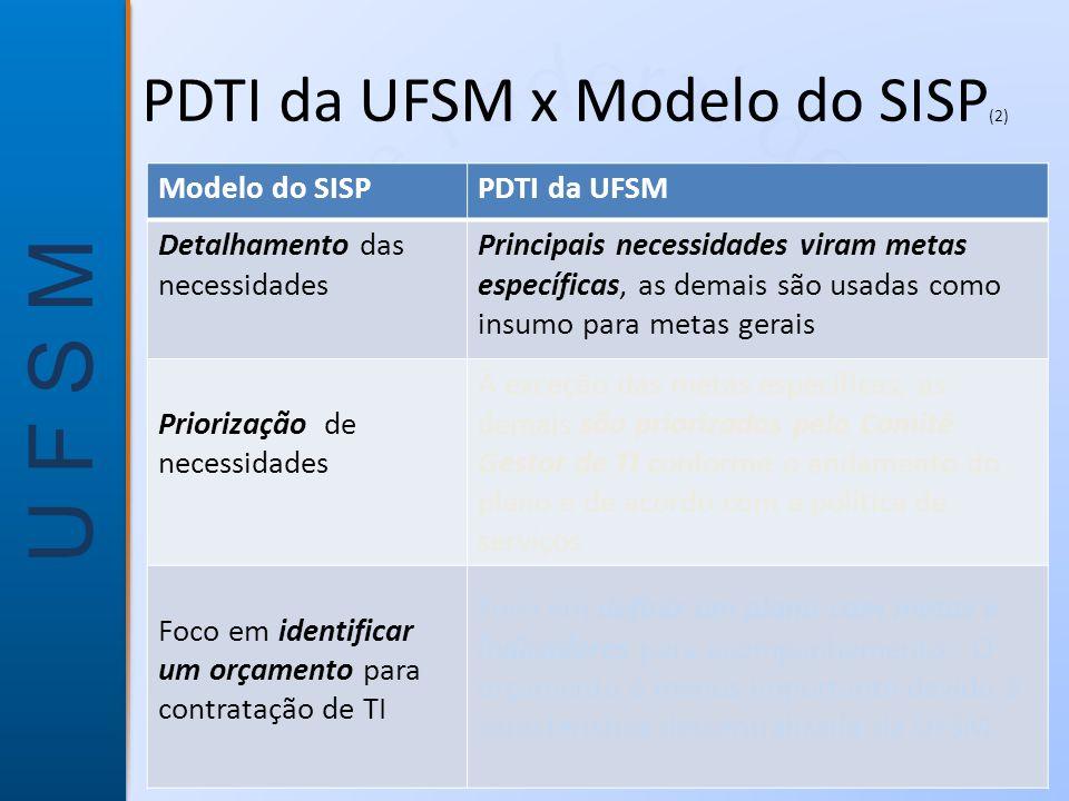 PDTI da UFSM x Modelo do SISP(2)