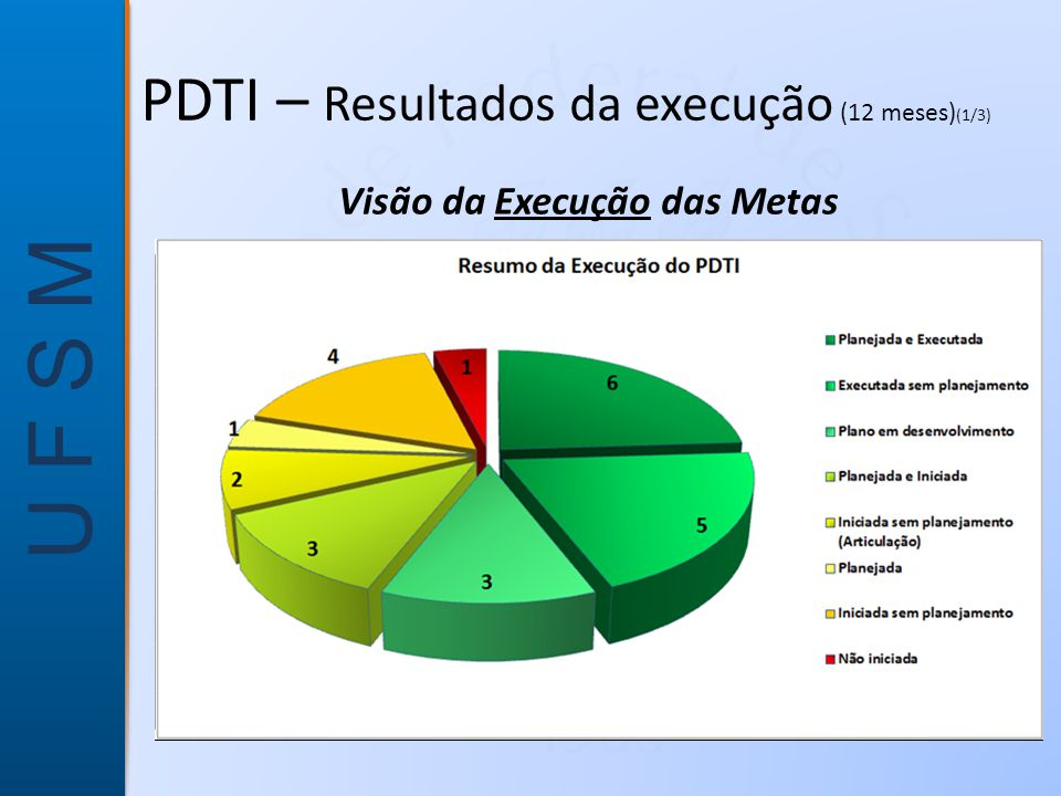 PDTI – Resultados da execução (12 meses)(1/3)