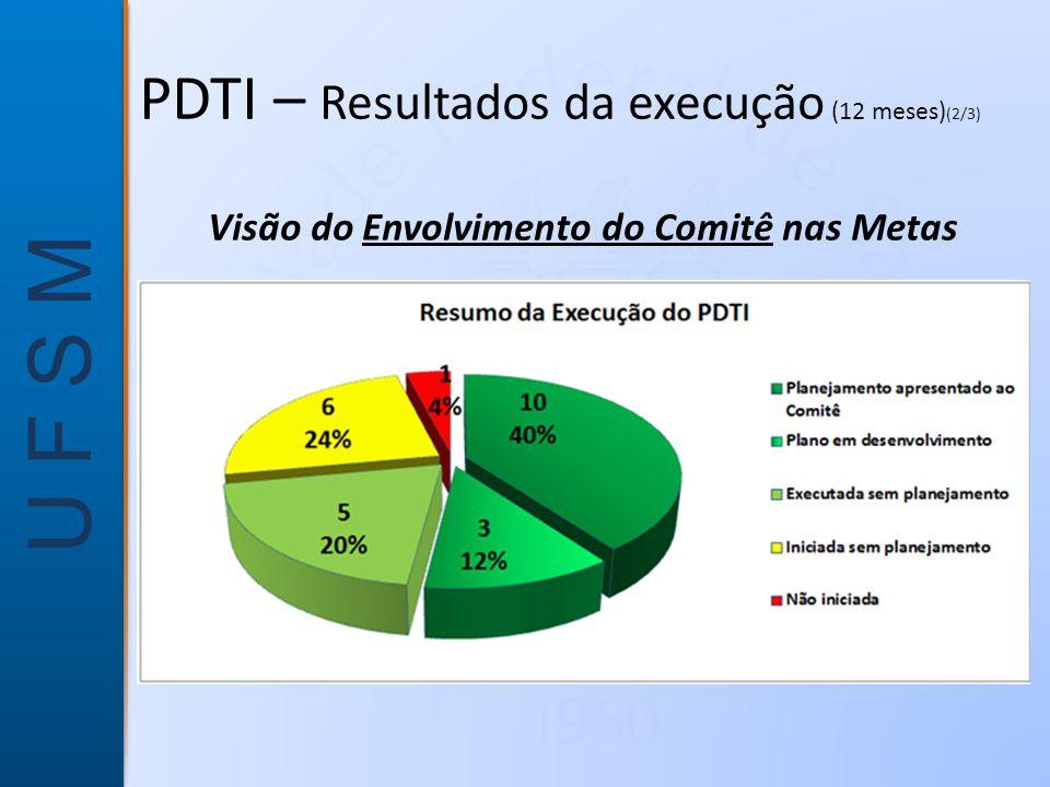PDTI – Resultados da execução (12 meses)(2/3)