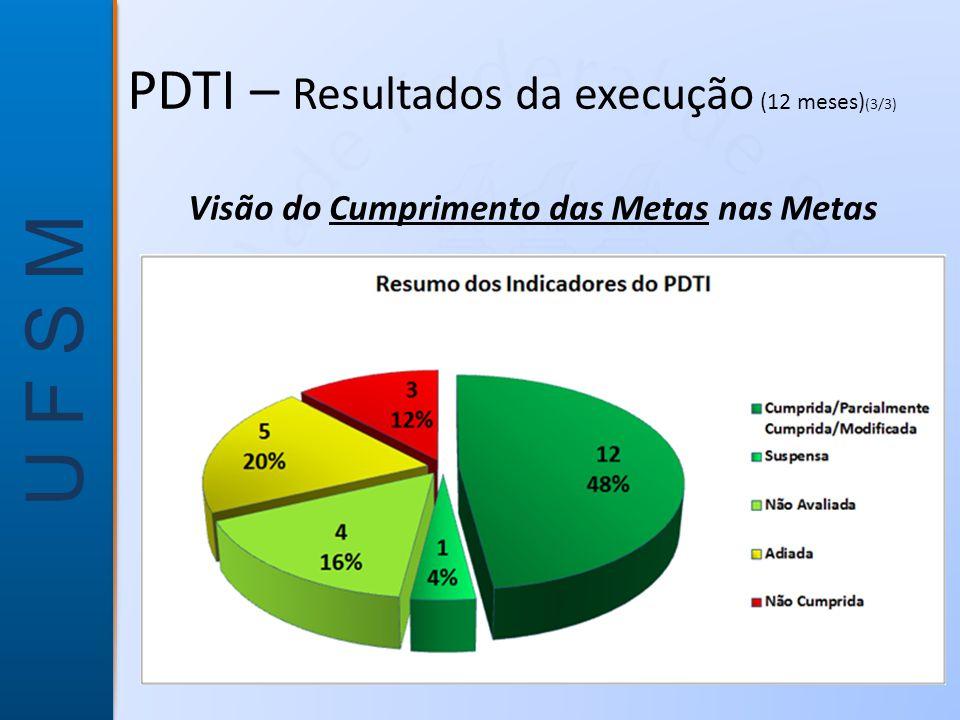 PDTI – Resultados da execução (12 meses)(3/3)