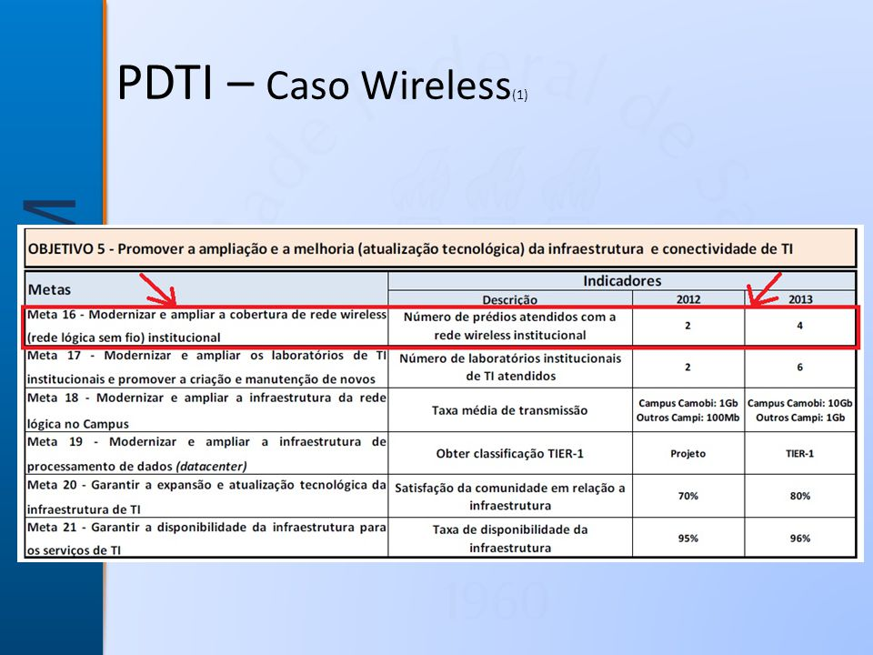 PDTI – Caso Wireless(1)