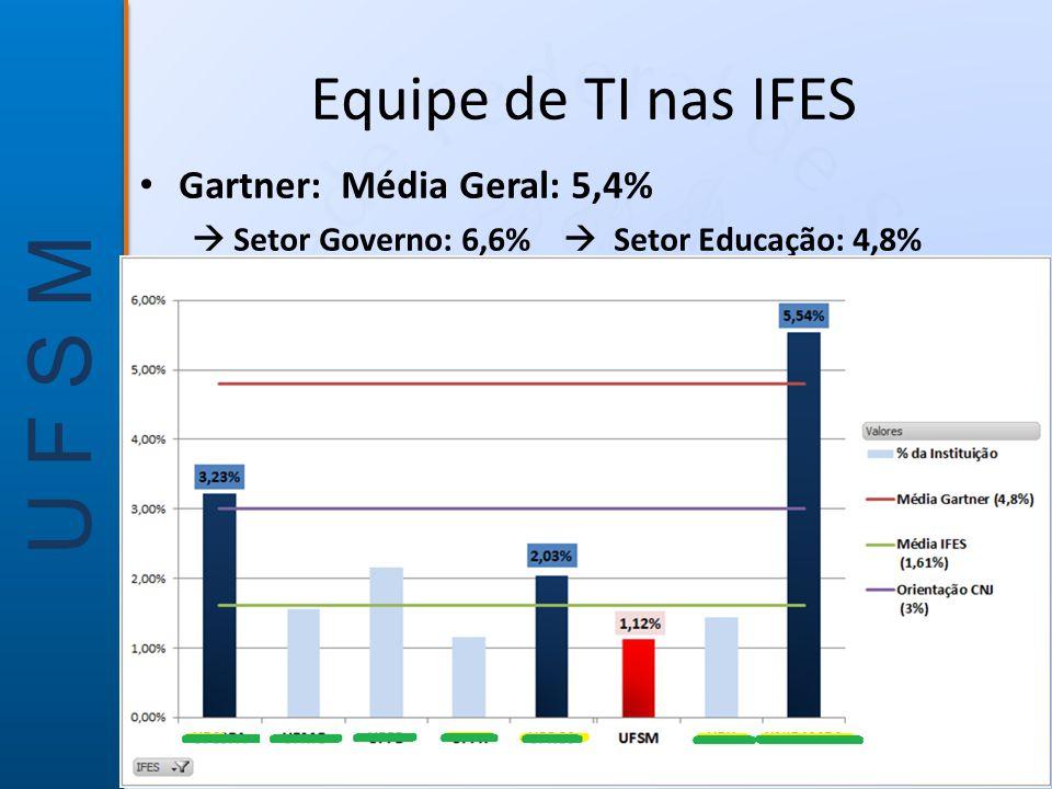 Equipe de TI nas IFES Gartner: Média Geral: 5,4%