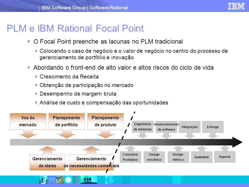 PLM e IBM Rational Focal Point