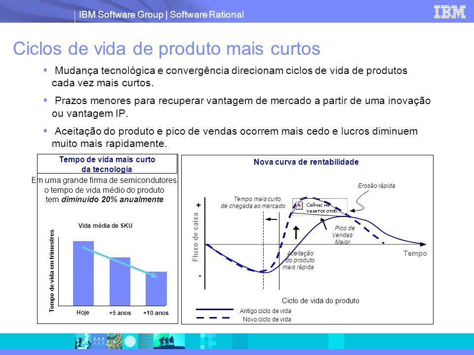Ciclos de vida de produto mais curtos