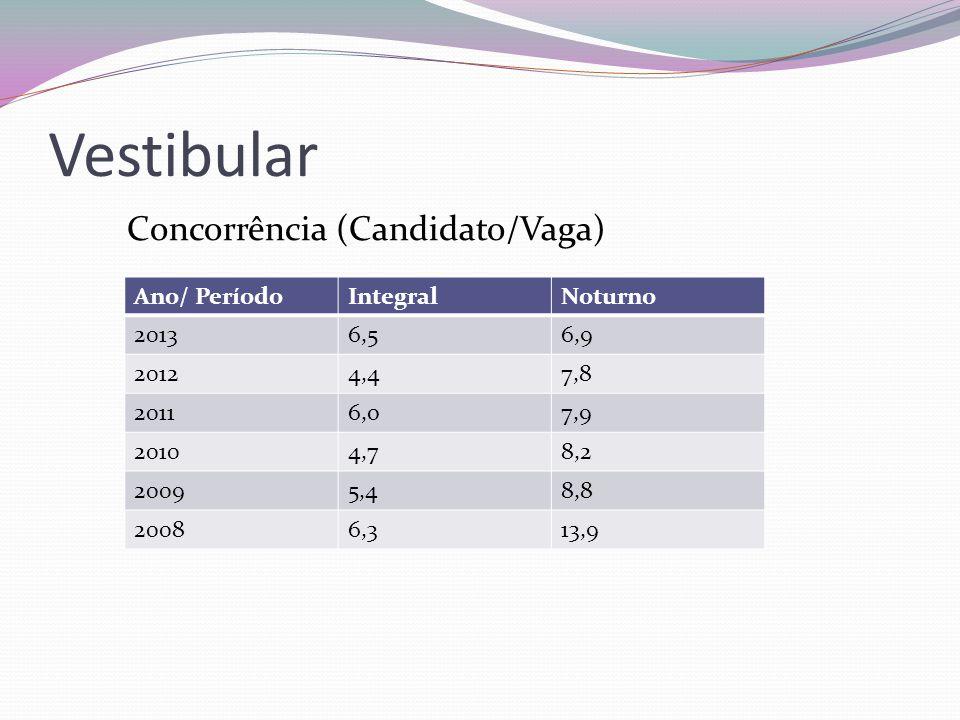 Vestibular Concorrência (Candidato/Vaga) Ano/ Período Integral Noturno