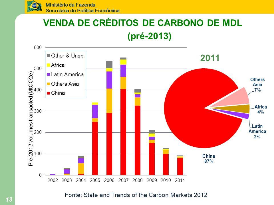 VENDA DE CRÉDITOS DE CARBONO DE MDL (pré-2013)