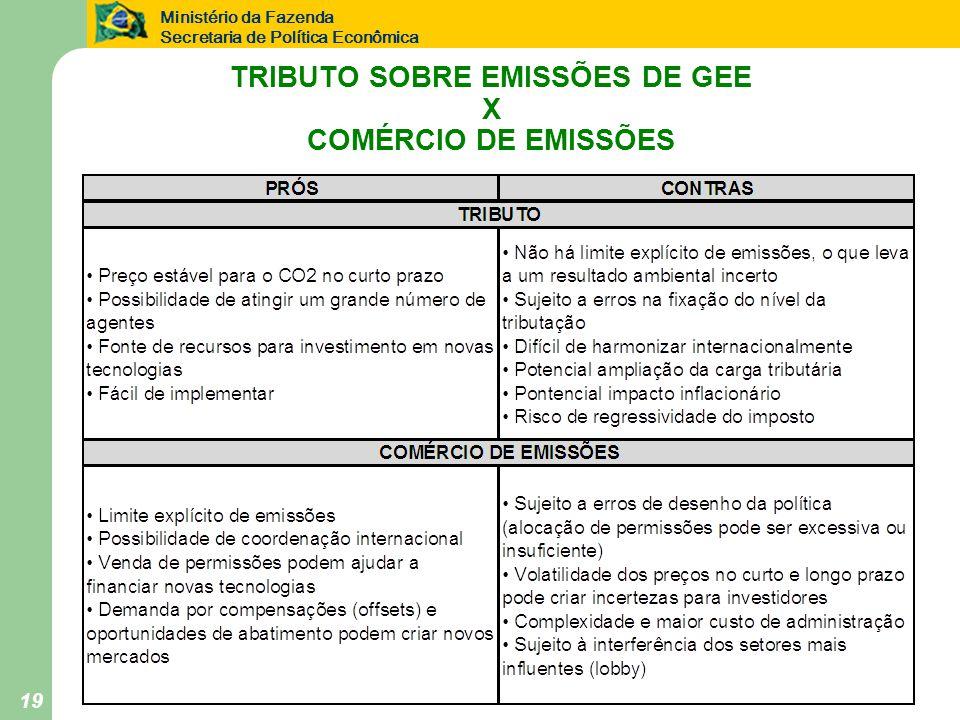 TRIBUTO SOBRE EMISSÕES DE GEE