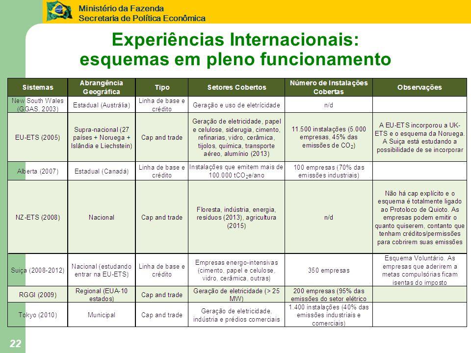 Experiências Internacionais: esquemas em pleno funcionamento