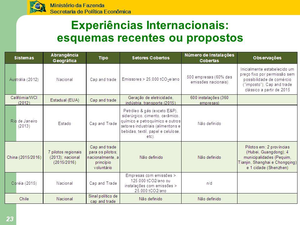 Experiências Internacionais: esquemas recentes ou propostos