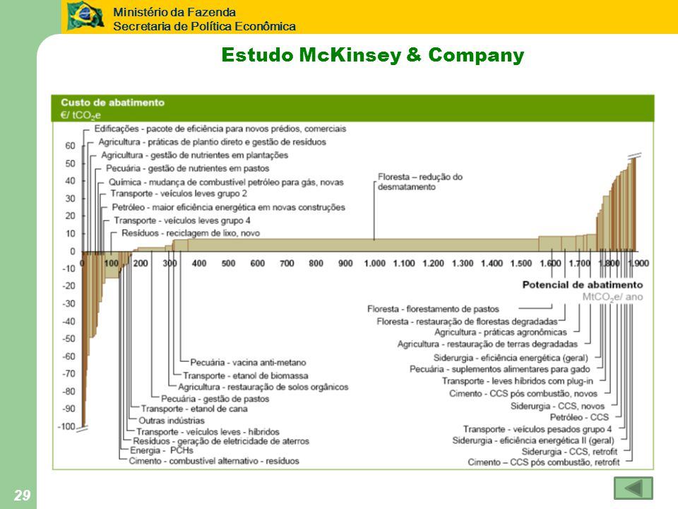 Estudo McKinsey & Company
