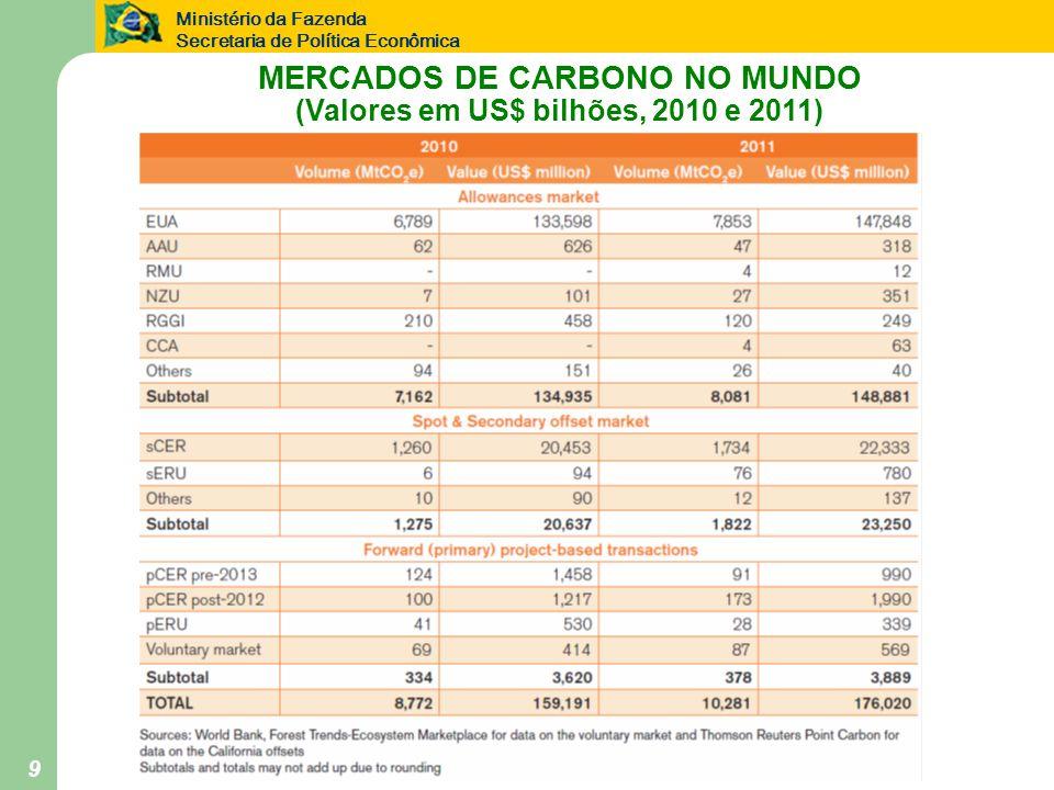 MERCADOS DE CARBONO NO MUNDO (Valores em US$ bilhões, 2010 e 2011)
